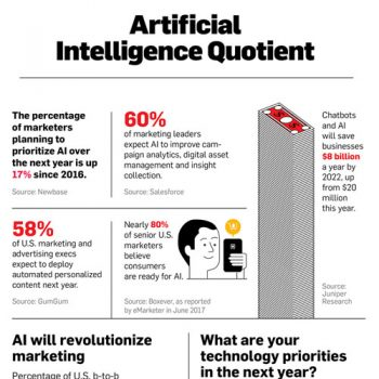 how-ai-going-affect-marketing-fimg