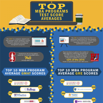 top-mba-program-test-scores-average-fimg