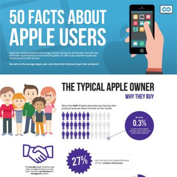 interesting-facts-apple-users-fimg