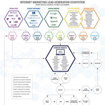 lead-generation-ecosystem-fimg