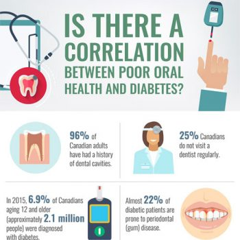 oral-hygiene-diabetes-correlation-fimg