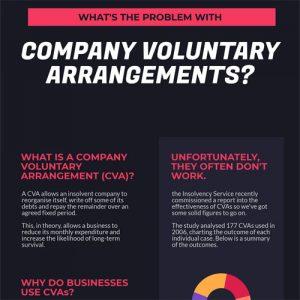 company-voluntary-arrangements-fimg