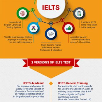 insight-into-ielts-test-fimg