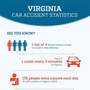virginia-car-accident-statistics-fimg