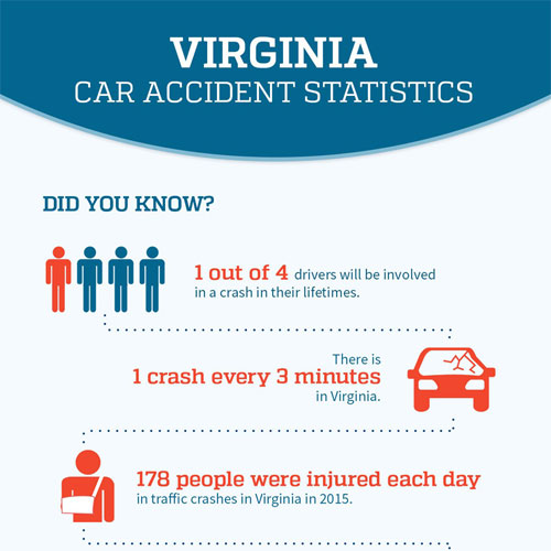 Infographic: Virginia Car Accident Statistics
