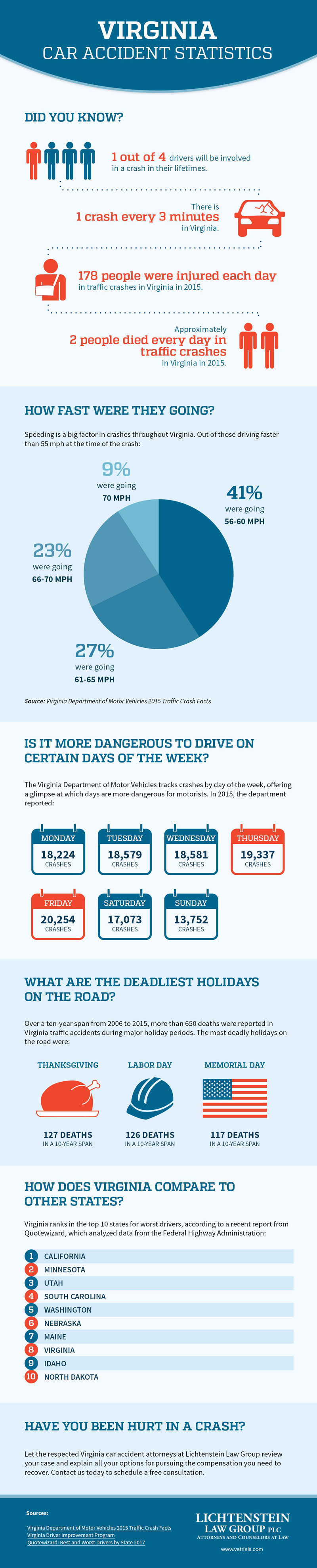 Virginia Car Accident Statistics