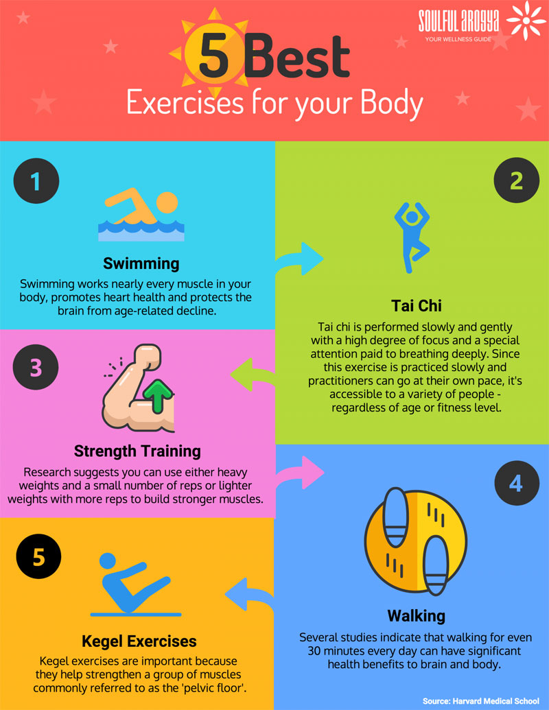 5 Best Exercises for Your Body