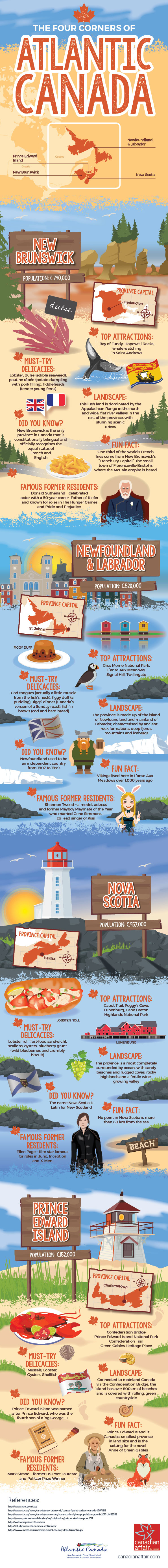 The Four Corners of Atlantic Canada