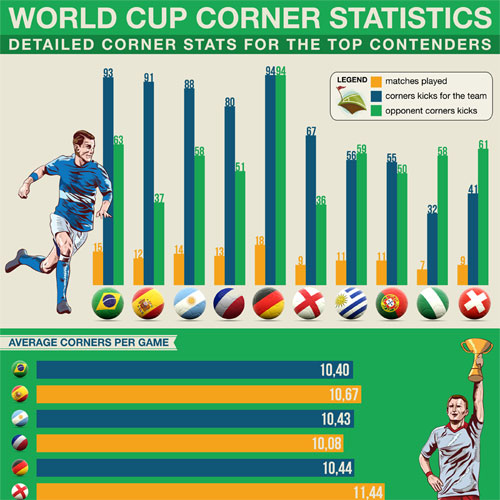Corners Statistics for the FIFA World Cup Tournaments