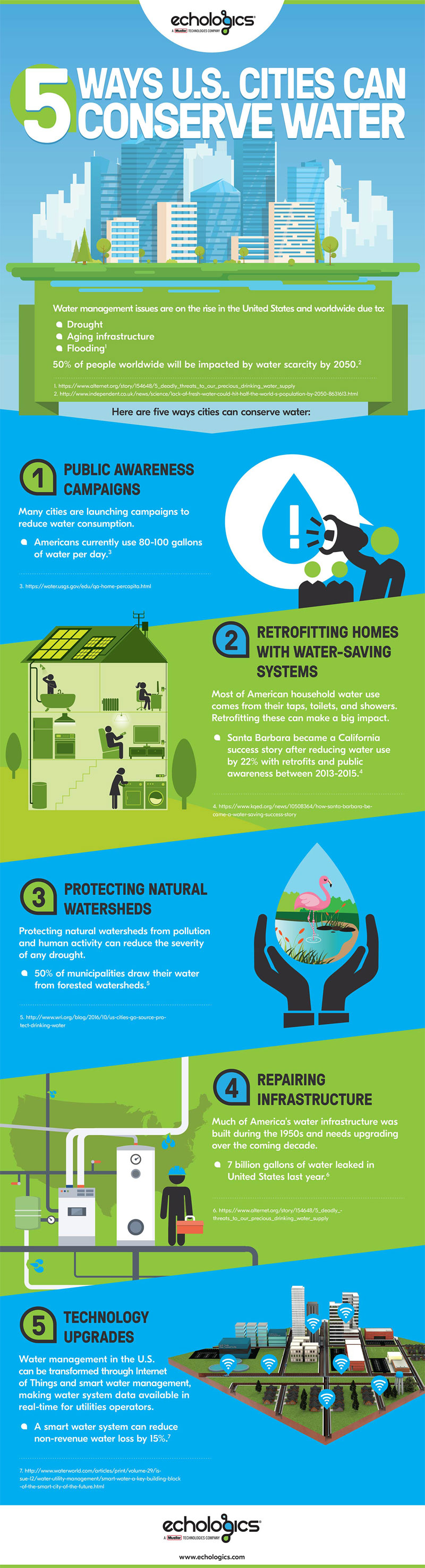 5 Ways U.S. Cities Can Conserve Water