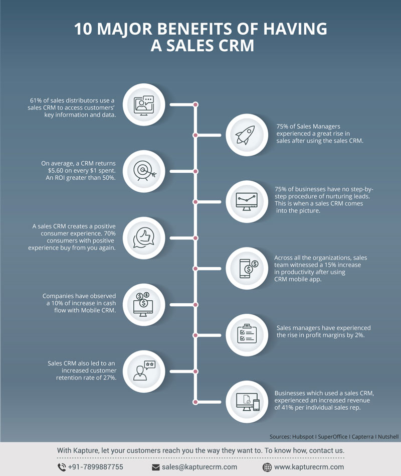 Top 10 Benefits Of Having A Sales CRM
