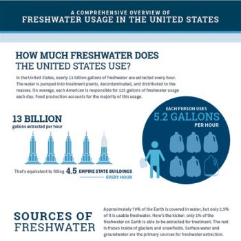 freshwater-usage-united-states-fimg
