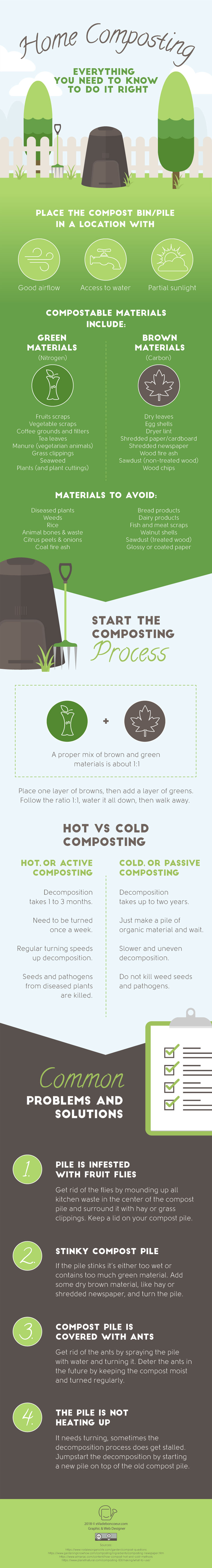 Home Composting: Everything You Need to Know to Do It Right