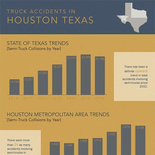 Infographic: Houston Truck Accidents