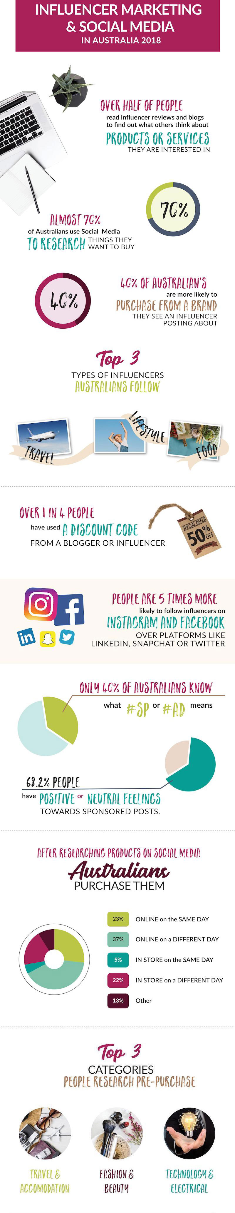 Influencer Marketing & Social Media in Australia
