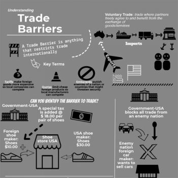 understanding-trade-barriers-fimg