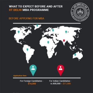 iit-delhi-mba-admissions