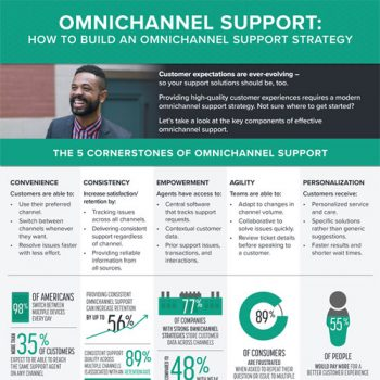 omnichannel-support-strategy-fimg