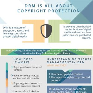 drm-and-copyright-protection-fimg
