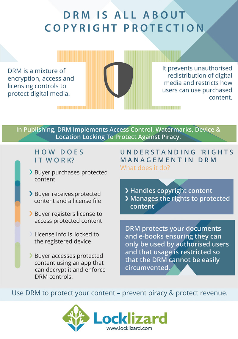 DRM and Copyright Protection