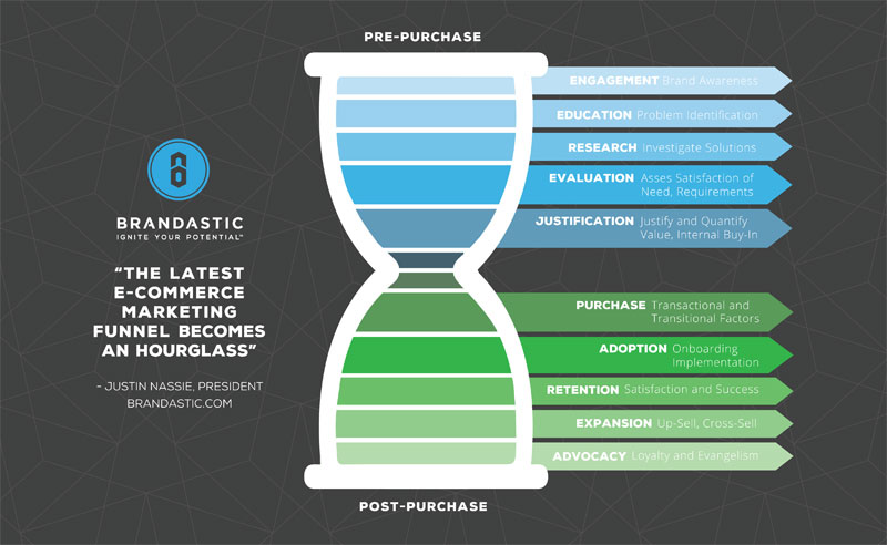 The Latest E-Commerce Marketing Funnel Becomes an Hourglass