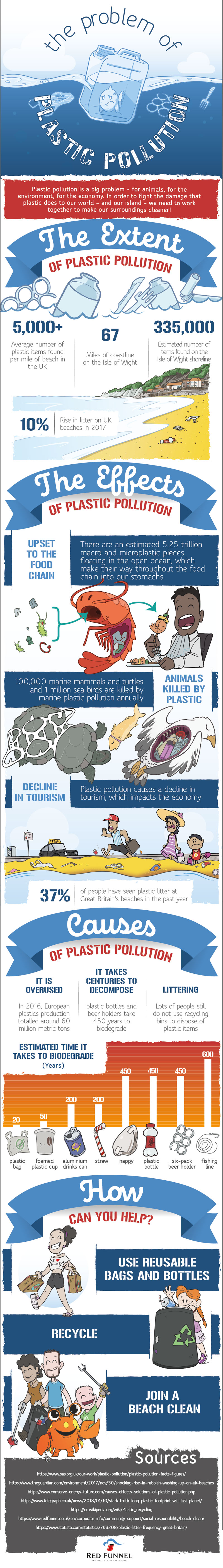 The Problem of Plastic Pollution