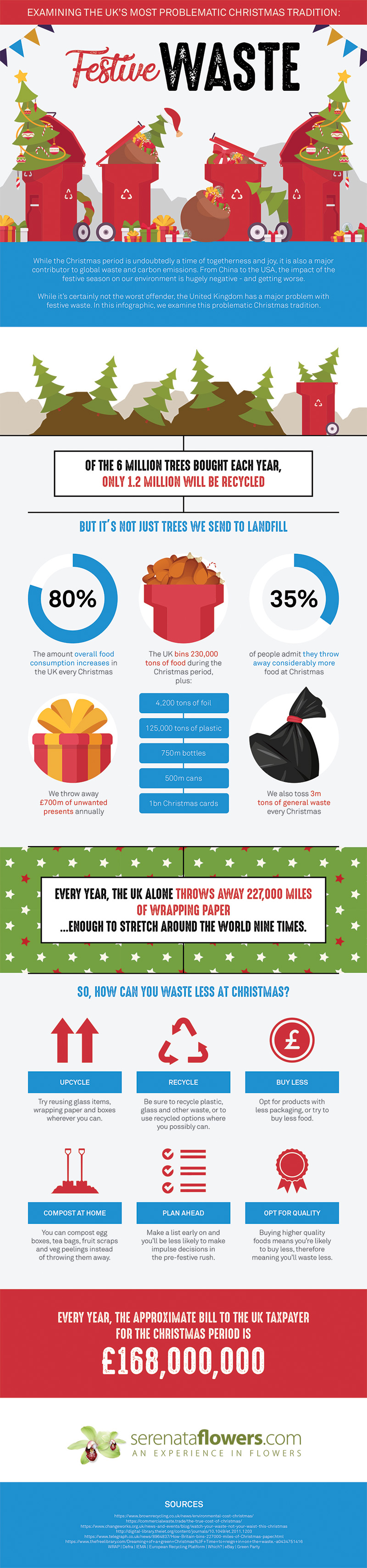 The Cost of Christmas Waste