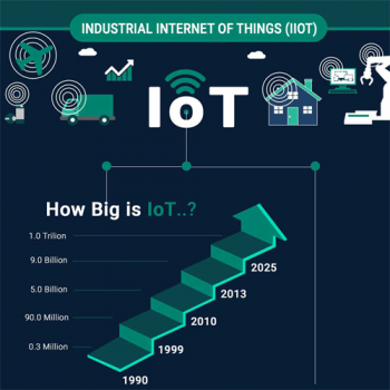 how-industries-are-leveraging-the-iot-potential-fimg