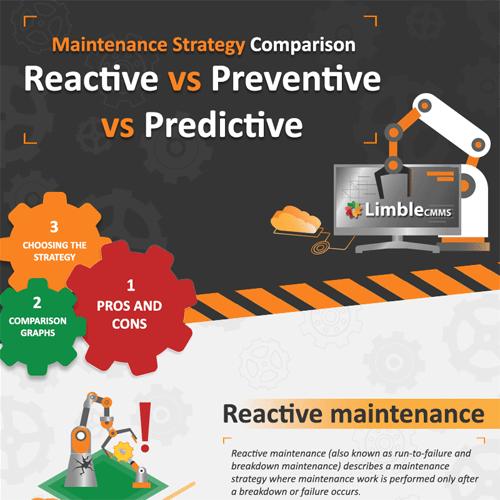 3 Main Types of Maintenance Strategies - InfographicBee com