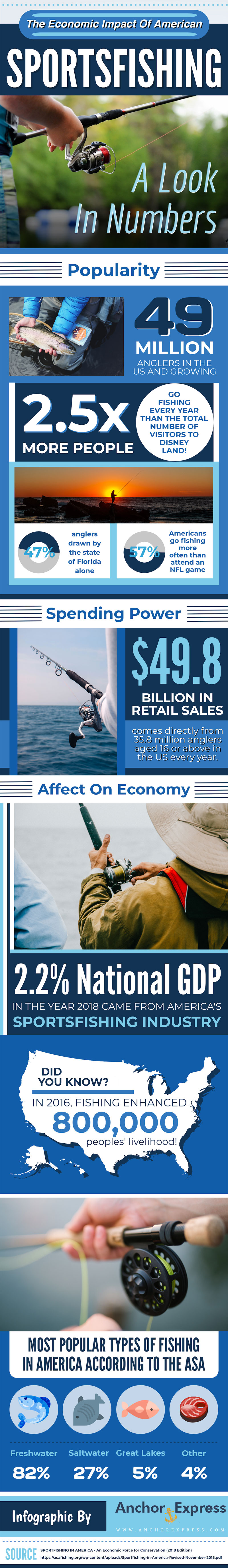 The Economic Impact of America Sportsfishing