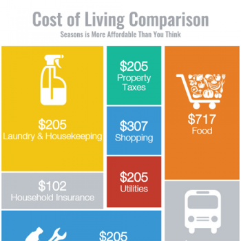 cost-of-living-comparison-fimg