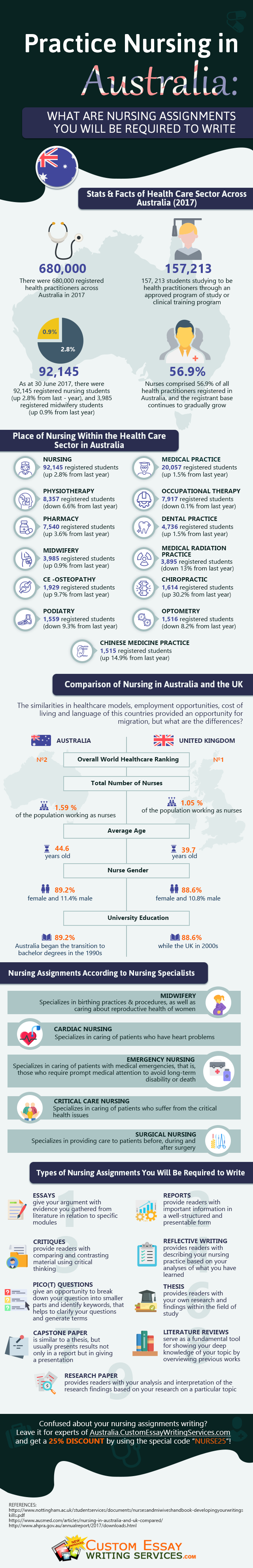 Practice Nursing in Australia: Nursing Assignments You Will Be Required to Write