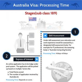 process-time-australia-pr-visa-fimg