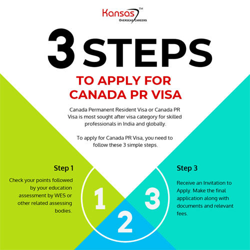 3 Simple Steps To Apply For Canada Pr Visa