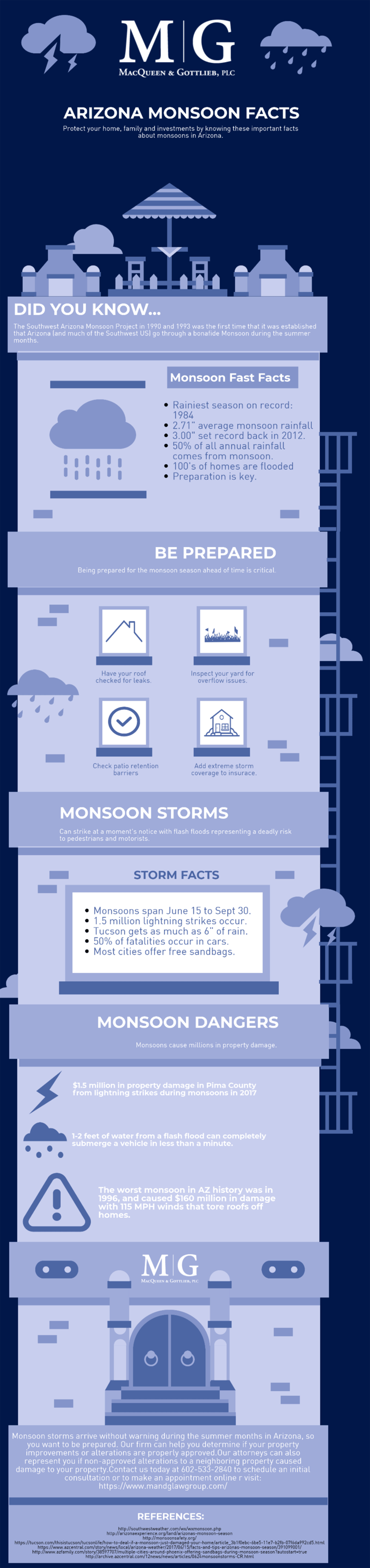 Monsoon Season and Water Damage in Arizona