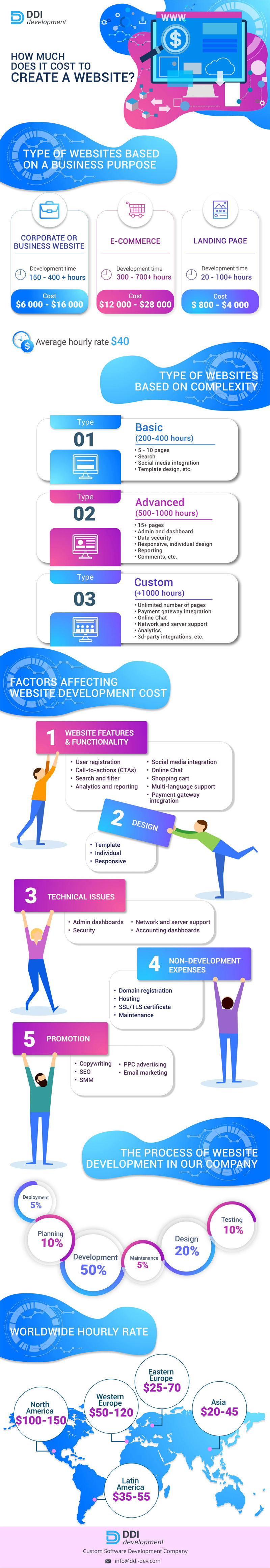 How Much Does it Cost to Develop a Website?