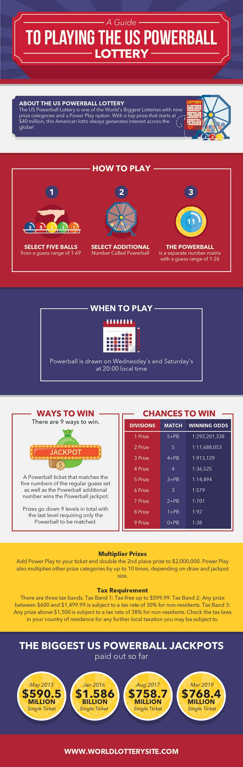 An Infographic Guide to Playing the US Powerball Lottery