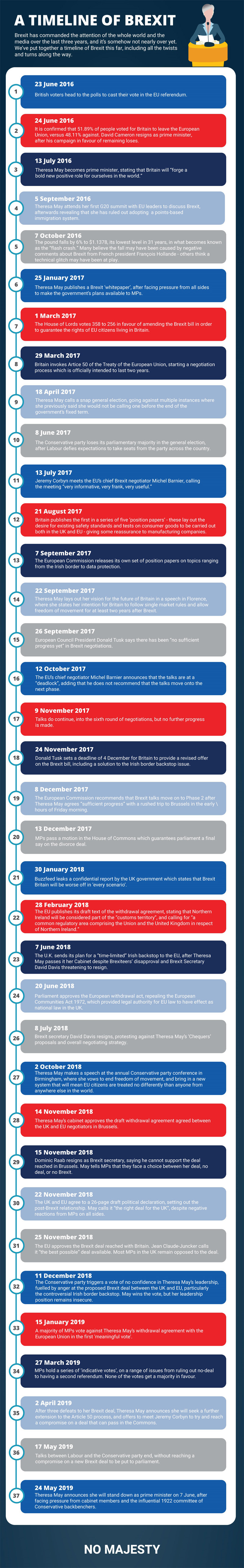 A Timeline of Brexit