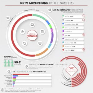 drtv-advertising-by-the-numbers-fimg