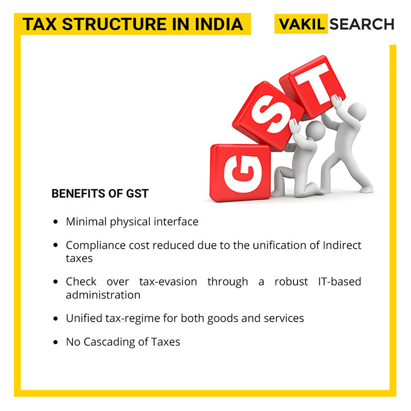 Goods and Service Tax Characterization in India