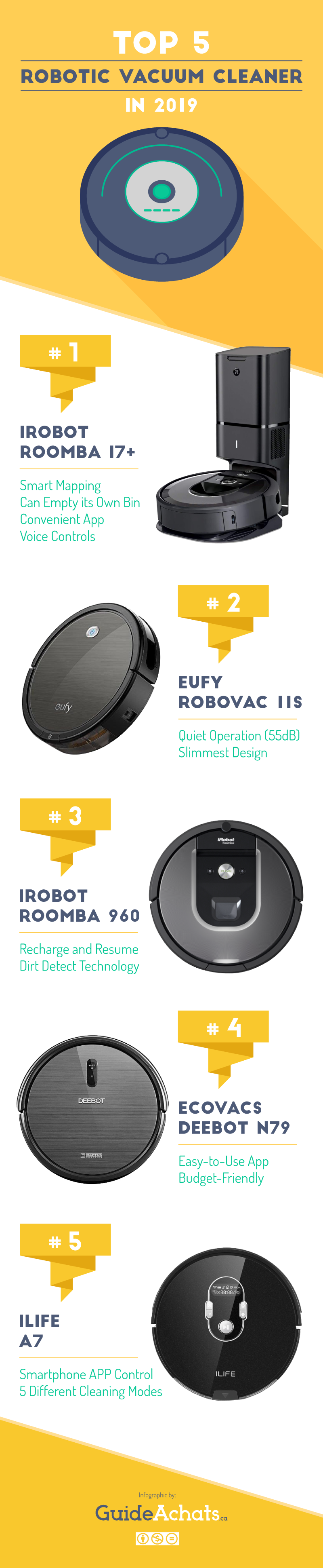 Best Robot Vacuums in 2019