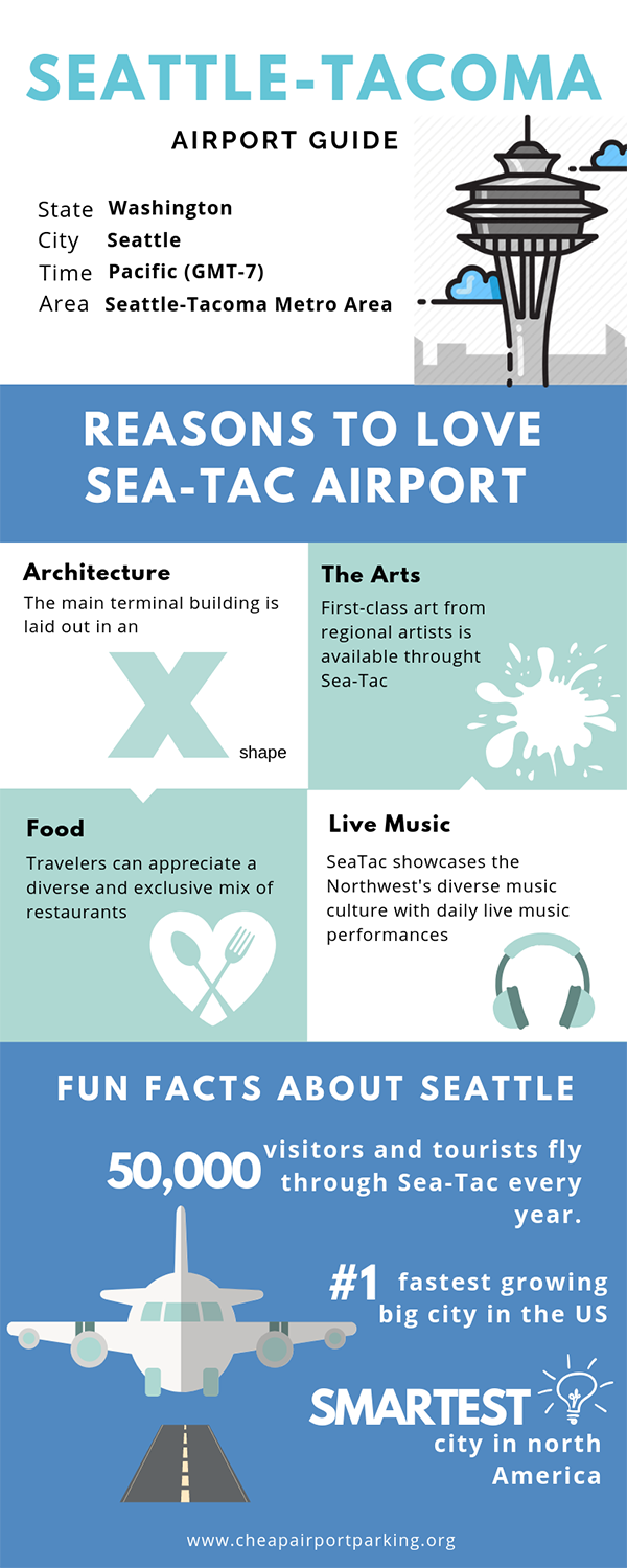 Seatle-Tacoma International Airport Guide