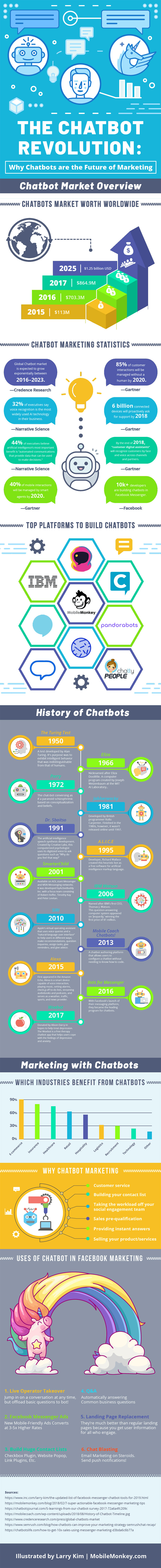 Chatbot Marketing Statistics: Trends, Stats 2019