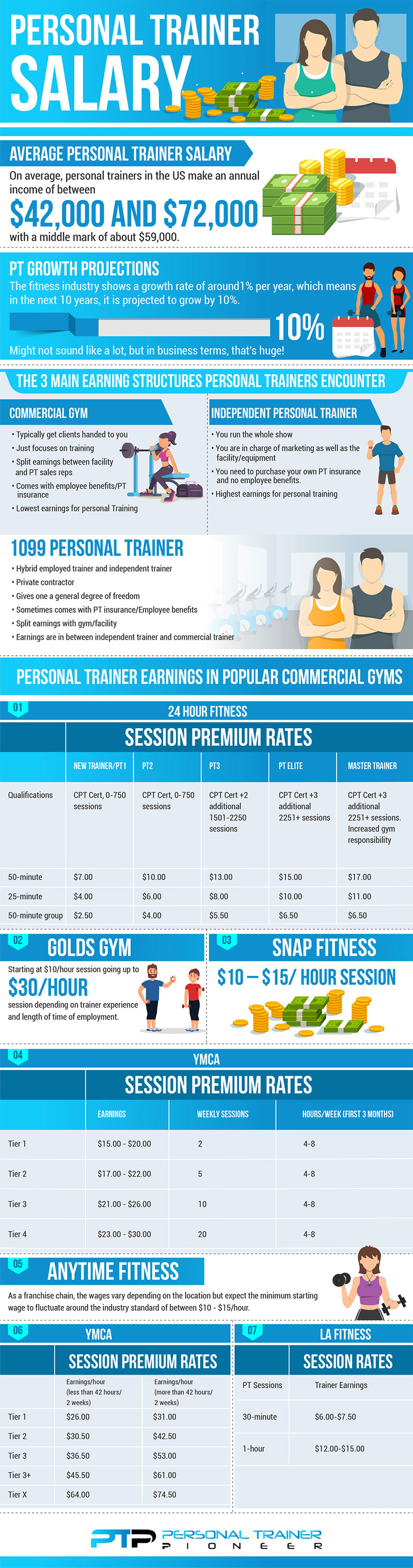 How Much Do Personal Trainers Make