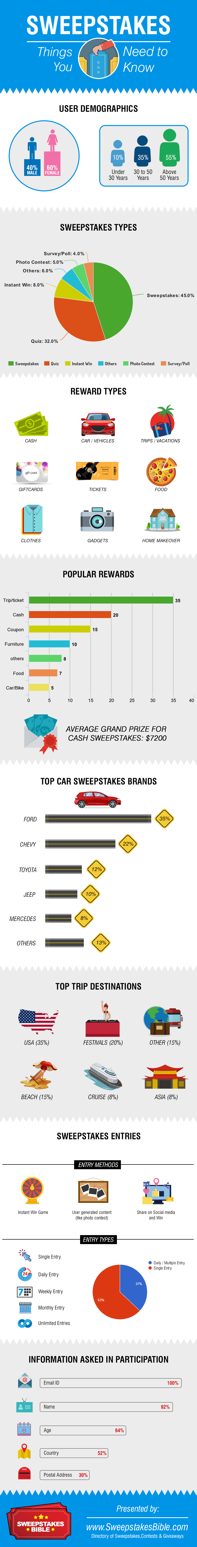Sweepstakes - Things you need to know