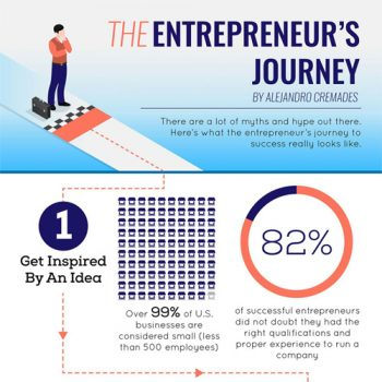 infographic-the-entrepreneurs-journey-fimg