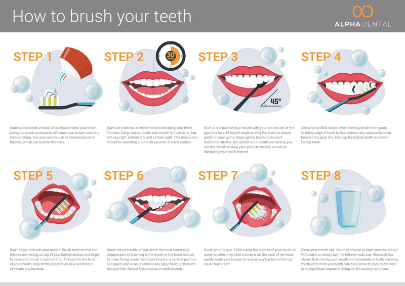 How to Brush Your Teeth the Right Way