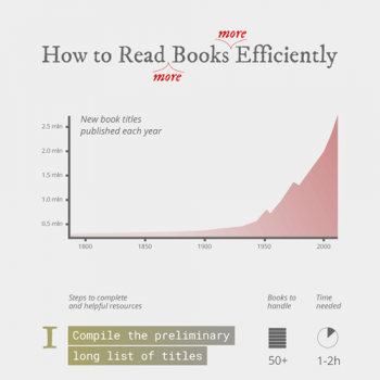 how-to-read-more-books-efficiently-fimg