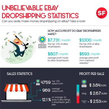 unbelievable-ebay-dropshipping-statistics-fimg
