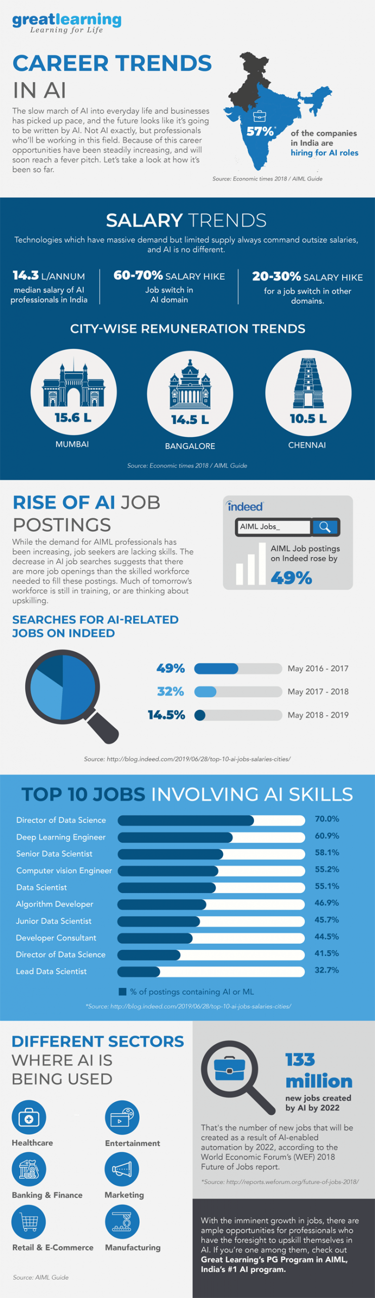 Artificial Intelligence Career Trends